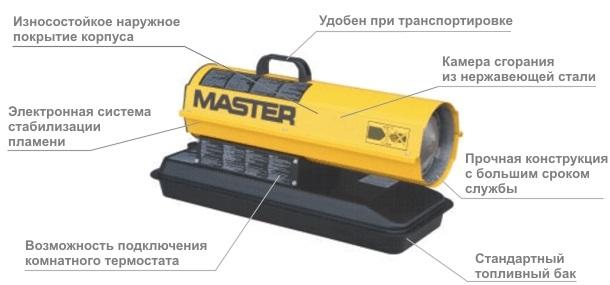 Особенности конструкции тепловой пушки