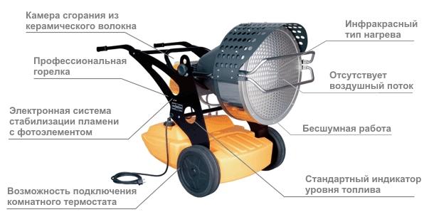 Характеристики нагревателя