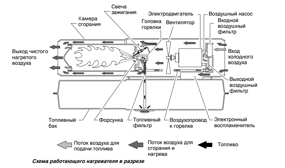 Дизельная тепловая пушка ремонт своими руками